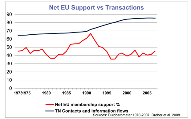 Net EU support vs transactions
